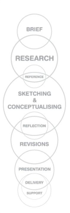 Etapy procesu projektowego