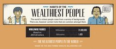 10 Habits of The Richest People in the World