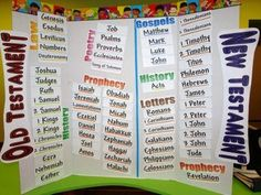 Books of the Bible Memorization Lots of game ideas here to help kids memorize the books.