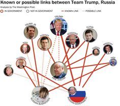 An overview of the reported connections. The web of relationships between Team Trump and Russia