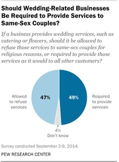 Americans are split over whether businesses must serve same-sex couples
