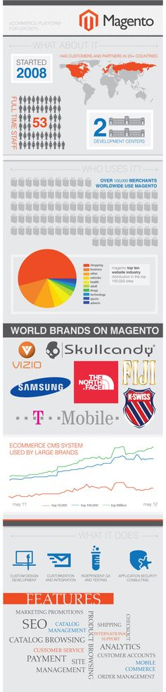 #Magento - #ecommerce platform for growth