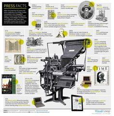 After the invention of the Gutenberg Press, the evolution of printing transformed the world. New ideas began to spread and literacy increased tremendously. This image shows some of the trends the printing press inspired throughout the years.