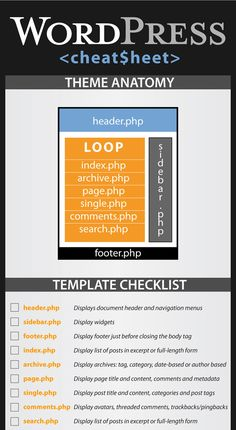 WordPress CheatSheet #Infographic #SEO #Marketing