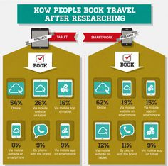 Some interesting (and slightly scary) stats about mobile travel usage, if you're a tourism operator and you haven't yet factored mobile into your marketing mix or online presence.  > How People Book After Researching