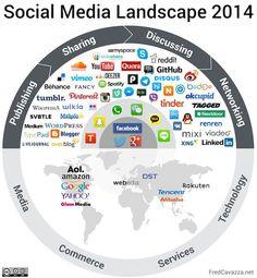 Social Media LAndscape 2014 - Panorama des médias sociaux 2014