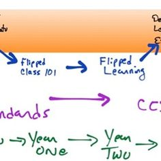 Are you ready for the Common Core State    Standards?