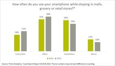 How often do you use your smartphone while shopping in malls, grocery or retail stores?