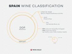 spain-wine-classification-doc-dop
