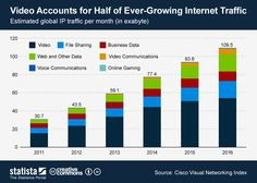 What accounts for 54% of global IP traffic?