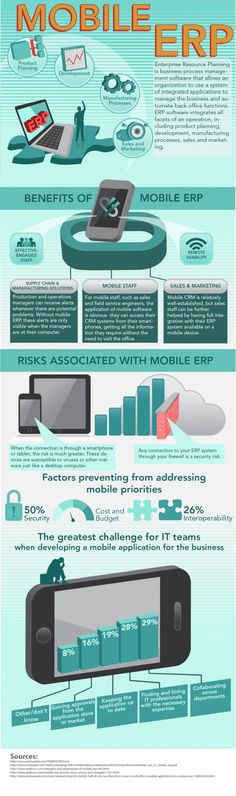 Mobile ERP #infographic