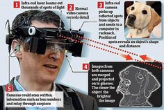 Smart Glasses allowing the blind to see