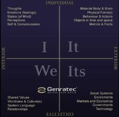 Genratec  AQAL - I WE IT ITS  Integral Theory