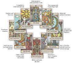 Tarot Archetype Images