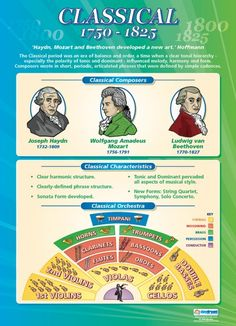 Classical (1750-1825) | Music Educational School Posters