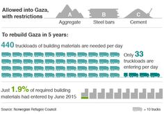 #Gaza1YearOn Less than 2% of construction materials have entered so far, out of the quantity required to rebuild #Gaza.