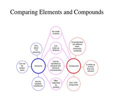 Element compound mixture | science | Pinterest | Physical science ...