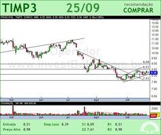 TIM PART S/A - TIMP3 - 25/09/2012 #TIMP3 #analises #bovespa
