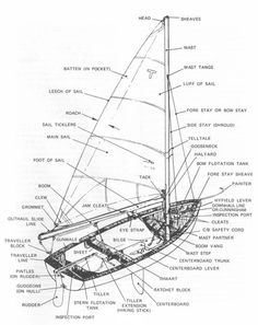 ⚓BluePassions⚓ — thewritershandbook: Types of Ships Parts of...