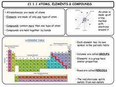 Aqa 9 1 chemistry atomic structure and the periodic table revision c1 revision cards urtaz Gallery