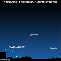 oct 18th 2015 , why capella flashes green and red- it's 6th brightest star & it's light is refracted by our atmosphere