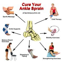 How to treat an ankle sprain and rehabilitate it to prevent it recurring!