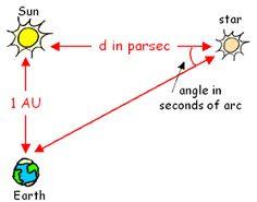 A perennial scientific illiterate's take on interstellar distances: you head will spin! #parsec #LightYear #Astronomy #Interstellar