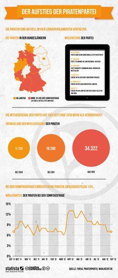 Die Grafik zeigt Daten zur Entwicklung der Piratenpartei. #statista #infografik