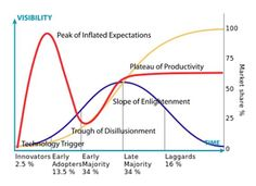 Hype curve, meet diffusion of innovations Innovation Models, Innovation Lab, Innovation Design, Kaizen, Future Thinking, Design Thinking Process, Innovation Management, Behavioral Economics, Lean Six Sigma
