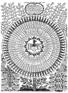 Athanasius kircher oedipus aegyptiacus 1654 the 72 names of god 72 names of god ccuart Choice Image