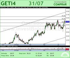 AES TIETE - GETI4 - 31/07/2012 #GETI4 #analises #bovespa