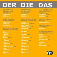 Learning Deutsch More Study German, German English, Learn German, Learn French, German Grammar, German Words, German Language Learning, Language Study, Spanish Language