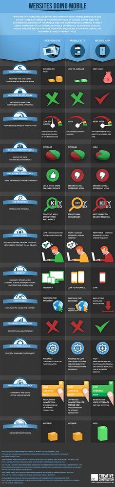 Responsive Website vs. Mobile Site vs. Native App #creativeconstruction #infographic