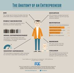 The Anatomy of An Entrepreneur - Background and Motivation Infographic