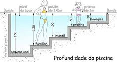 😍🏊🏻/ 🇺🇸 Ideal depth of the pool. Piscine Diy, Swiming Pool, Pool Construction, My Pool, Plunge Pool, Swimming Pool Designs, Cool Pools, Pool Houses, Outdoor Pool