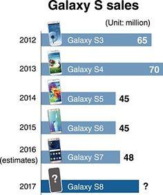 60 million units of galaxy s8