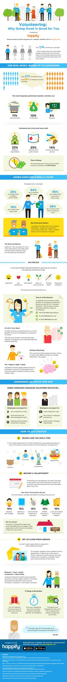 INFOGRAPHIC: Why People Who Volunteer Are Happier and Healthier - Happify Daily