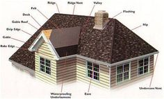 Roof Anatomy diagram showing areas of penetrations and roof lingo such as vents, valleys, flashing, skylights, chimneys, gutters, dormers, a...