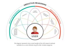 Abductive Reasoning :: Though inductive and deductive methods are both valid, they can limit our range of choices. Abductive reasoning, on the other hand, uses a combination of UXD methods to better understand what is possible and to provide us with permission to think beyond what's already there.  http://uxpamagazine.org/using-your-logical-powers/