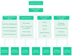 Organizational Chart Is A Good Tool To Chart The Organization