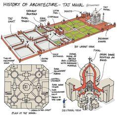 Indian Temple Architecture, Concept Diagram, Taj Mahal, Map, Illustration, Historia, Location Map, Illustrations, Maps