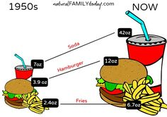 Portion sizes in the 1950s compared to now...