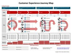Template for User Experience Journey Map (UX Journey Map). #ux #userexperience #journeymap