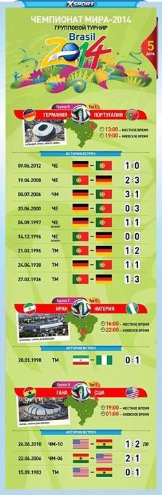 Небольшая инфографика к матчу Германия vs Португалия