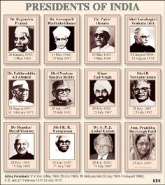 What should be an ideal political system for India considering the population at large? Does a democratic format serve the purpose? General Knowledge Book, Gernal Knowledge, Knowledge Quotes, All President Of India, Indian Freedom Fighters, Ias Study Material, List Of Presidents, Indian Constitution, India Facts