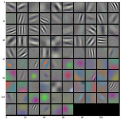 Figure 3: the first layer of learned convolutional filters in CaffeNet, the Caffe reference ImageNet model based on AlexNet by Krizhevsky et al. These filters are tuned to edges of different orientations, frequency, and phase and colors. The filter outputs expand the dimensionality of the visual representation from the three color channels of the image to these 96 primitives. Deeper layers further enrich the representation.