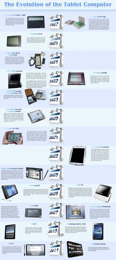 The Evolution of the Tablet Computer.  #infografia #infografía #infografias #infograph #graph #graphics #infographics