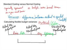 Introduction of standard costing variance calculations for Direct Materials and Direct labor Direct material variances example Standard Costing Direct labor .