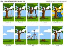 How projects really work #projectmanagement