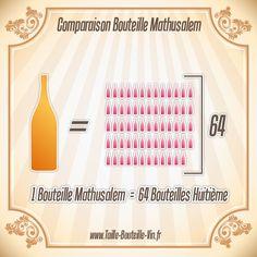 Comparaison entre la bouteille mathusalem et huitieme
